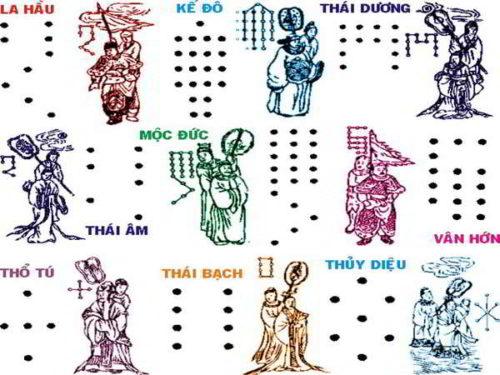 Xem các sao La Hầu, Kế Đô, Mộc Đức, Thái Dương, Thái Âm, Thủy Diện, Vân Hớn, Thổ Tú, Thái Bạch