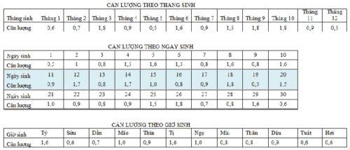 Phép cân lượng đời người, cân xương tính số theo ngày tháng năm sinh